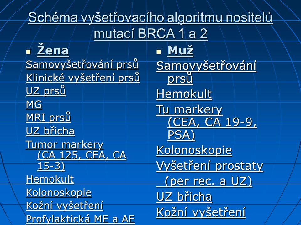 Schéma vyšetřovacího algoritmu nositelů mutací BRCA 1 a 2 Žena Žena Samovyšetřování prsů Klinické vyšetření prsů UZ prsů MG MRI prsů UZ břicha Tumor m