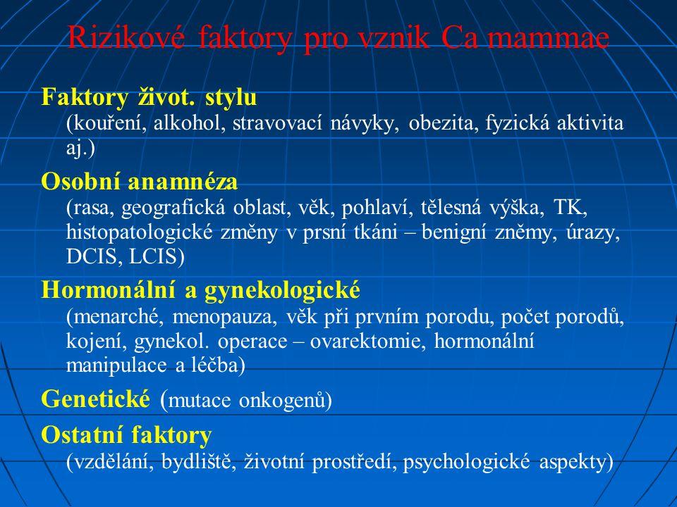 Rizikové faktory pro vznik Ca mammae Faktory život. stylu (kouření, alkohol, stravovací návyky, obezita, fyzická aktivita aj.) Osobní anamnéza (rasa,