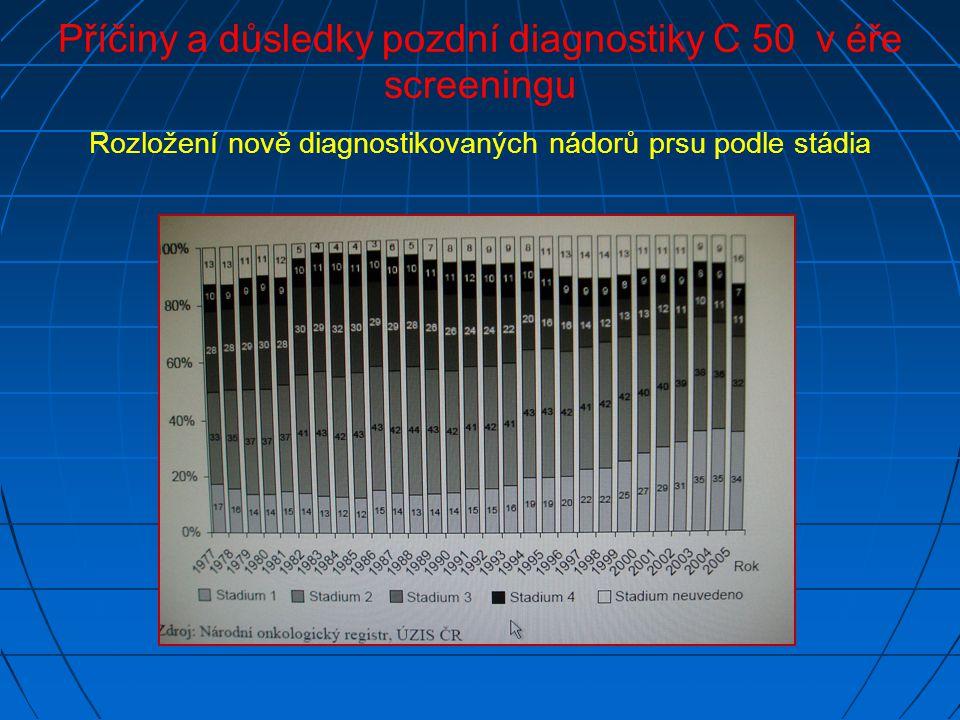 Příčiny a důsledky pozdní diagnostiky C 50 v éře screeningu Rozložení nově diagnostikovaných nádorů prsu podle stádia