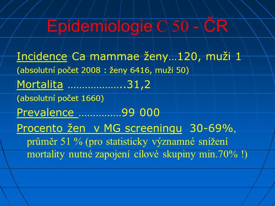 Epidemiologie C 50 - ČR Incidence Ca mammae ženy…120, muži 1 (absolutní počet 2008 : ženy 6416, muži 50) Mortalita ………………..31,2 (absolutní počet 1660)