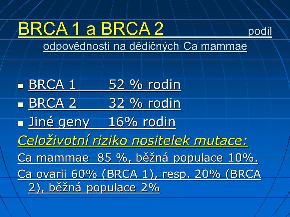 BRCA 1 a BRCA 2 podíl odpovědnosti na dědičných Ca mammae BRCA 1 52 % rodin BRCA 1 52 % rodin BRCA 2 32 % rodin BRCA 2 32 % rodin Jiné geny 16% rodin Jiné geny 16% rodin Celoživotní riziko nositelek mutace: Ca mammae 85 %, běžná populace 10%.