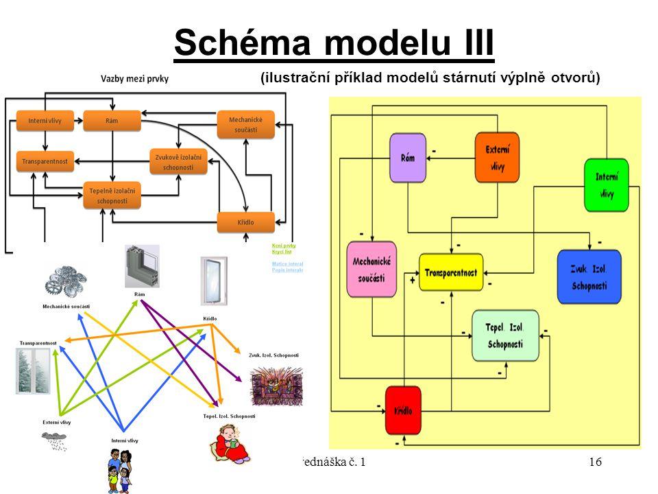 9/2010Přednáška č. 116 Schéma modelu III (ilustrační příklad modelů stárnutí výplně otvorů)