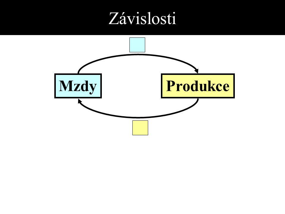 Závislosti MzdyProdukce