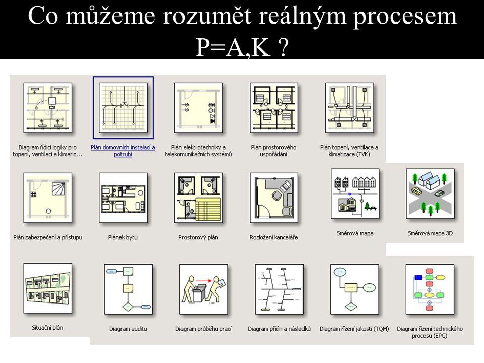 Co můžeme rozumět reálným procesem P=A,K