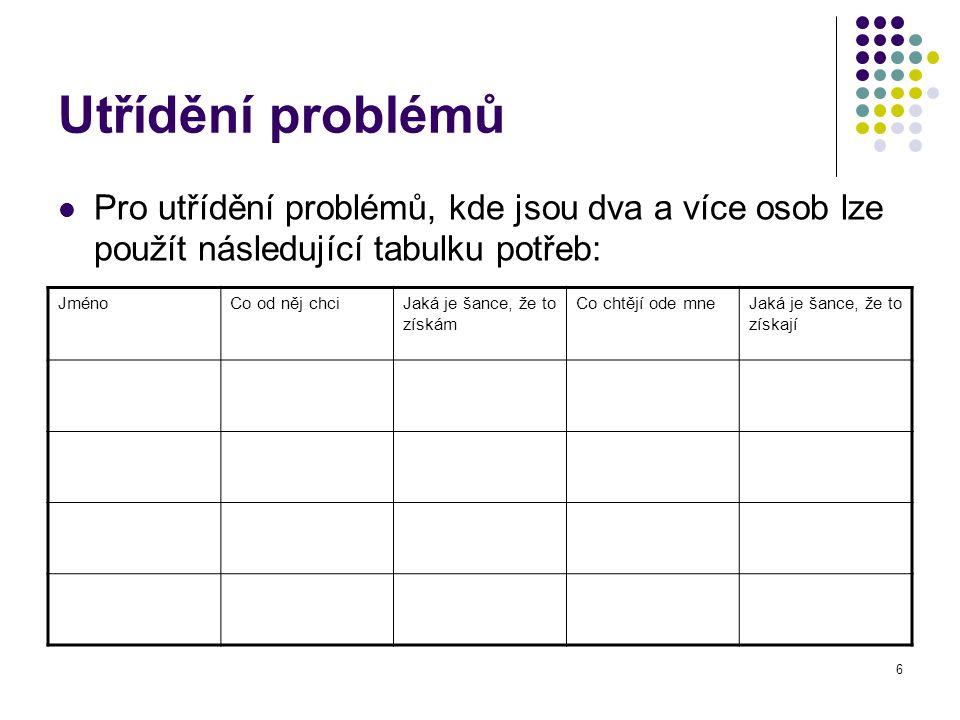 6 Utřídění problémů Pro utřídění problémů, kde jsou dva a více osob lze použít následující tabulku potřeb: JménoCo od něj chciJaká je šance, že to získám Co chtějí ode mneJaká je šance, že to získají