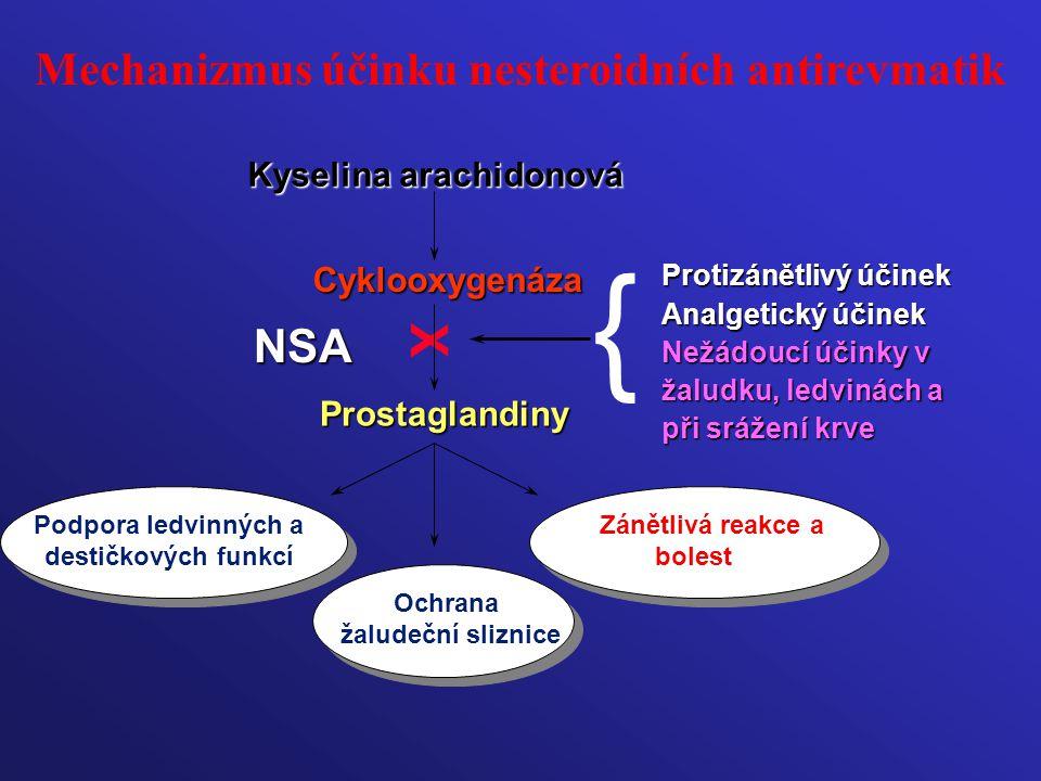 Cyklooxygenáza Prostaglandiny Podpora ledvinných a destičkových funkcí Ochrana žaludeční sliznice Zánětlivá reakce a bolest { Protizánětlivý účinek An