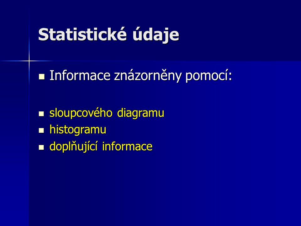 Statistické údaje Informace znázorněny pomocí: Informace znázorněny pomocí: sloupcového diagramu sloupcového diagramu histogramu histogramu doplňující informace doplňující informace