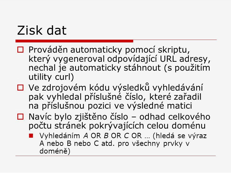  Prováděn automaticky pomocí skriptu, který vygeneroval odpovídající URL adresy, nechal je automaticky stáhnout (s použitím utility curl)  Ve zdrojovém kódu výsledků vyhledávání pak vyhledal příslušné číslo, které zařadil na příslušnou pozici ve výsledné matici  Navíc bylo zjištěno číslo – odhad celkového počtu stránek pokrývajících celou doménu Vyhledáním A OR B OR C OR … (hledá se výraz A nebo B nebo C atd.