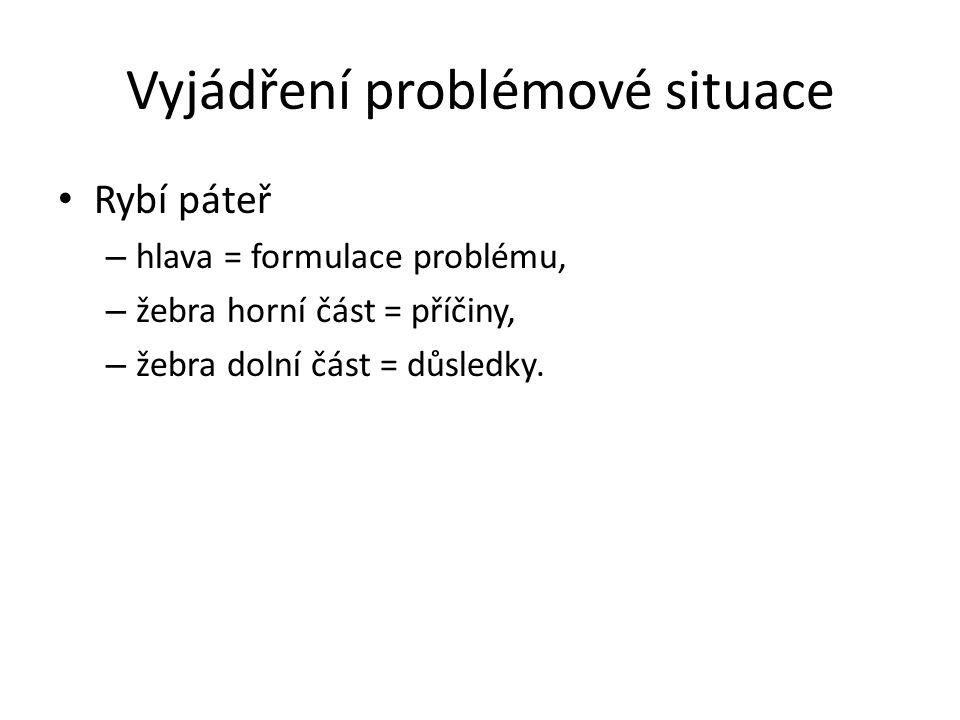 Vyjádření problémové situace Rybí páteř – hlava = formulace problému, – žebra horní část = příčiny, – žebra dolní část = důsledky.