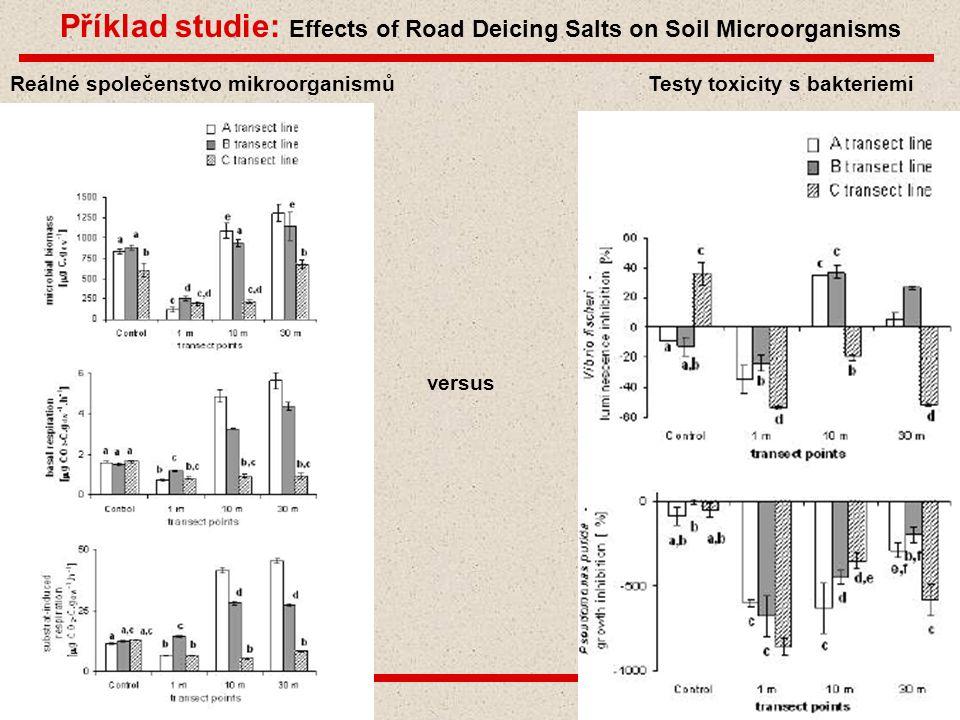 Bi6420 Ekotoxikologie mikroorganismů Snímek 18 Příklad studie: Effects of Road Deicing Salts on Soil Microorganisms Reálné společenstvo mikroorganismů