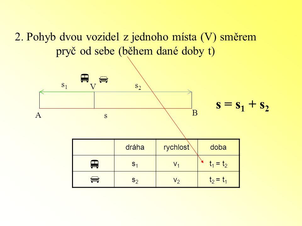 2. Pohyb dvou vozidel z jednoho místa (V) směrem pryč od sebe (během dané doby t) A B V   s s1s1 s2s2 s = s 1 + s 2 dráharychlostdoba s1s1 v1v1 t 1