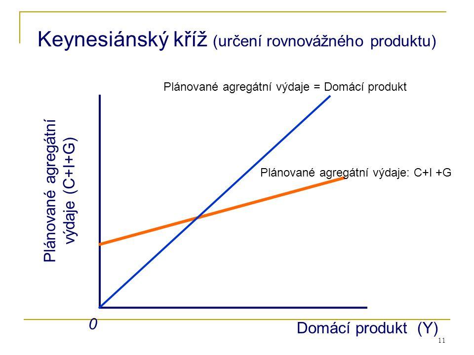 11 Plánované agregátní výdaje (C+I+G) 0 Domácí produkt (Y) Keynesiánský kříž (určení rovnovážného produktu) Plánované agregátní výdaje: C+I +G Plánova