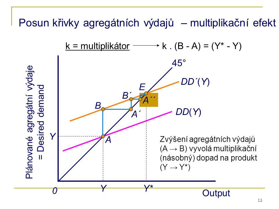 13 A´´ Output Plánované agregátní výdaje = Desired demand A Y Y 45° B A´ E Y* B´ DD(Y) DD´(Y) Output 0 Posun křivky agregátních výdajů – multiplikační