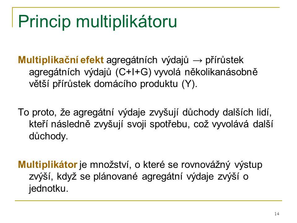 14 Princip multiplikátoru Multiplikační efekt agregátních výdajů → přírůstek agregátních výdajů (C+I+G) vyvolá několikanásobně větší přírůstek domácíh