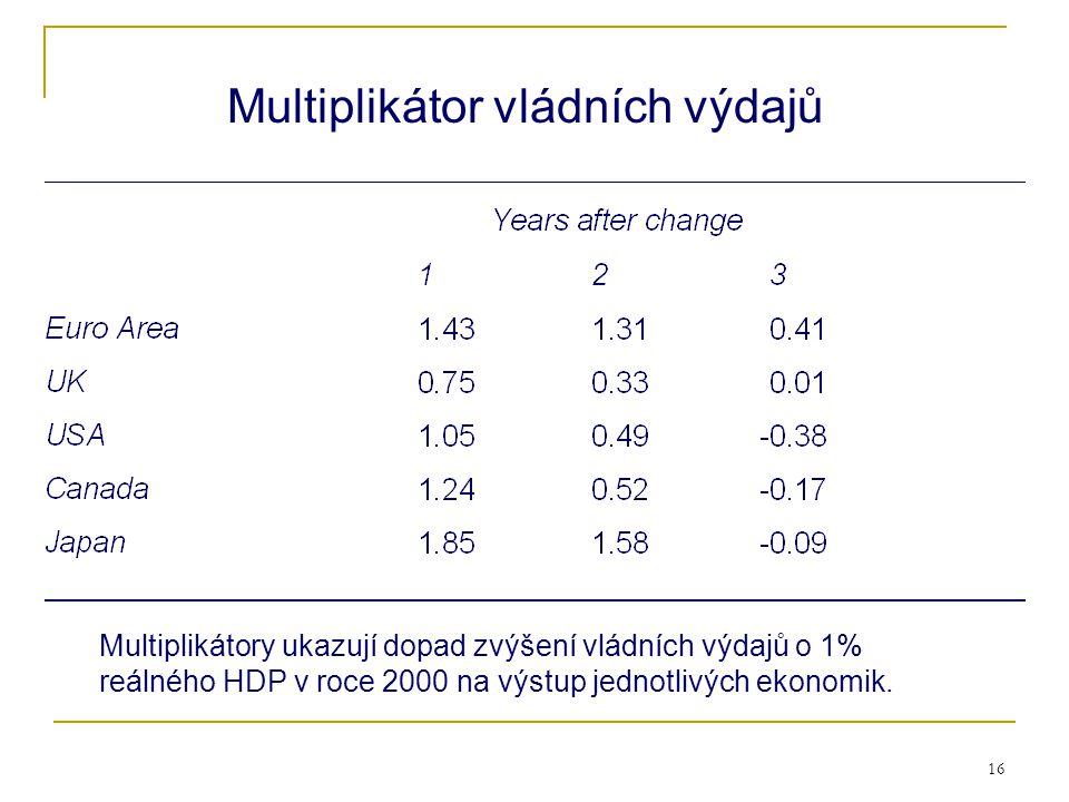 16 Multiplikátor vládních výdajů Multiplikátory ukazují dopad zvýšení vládních výdajů o 1% reálného HDP v roce 2000 na výstup jednotlivých ekonomik.