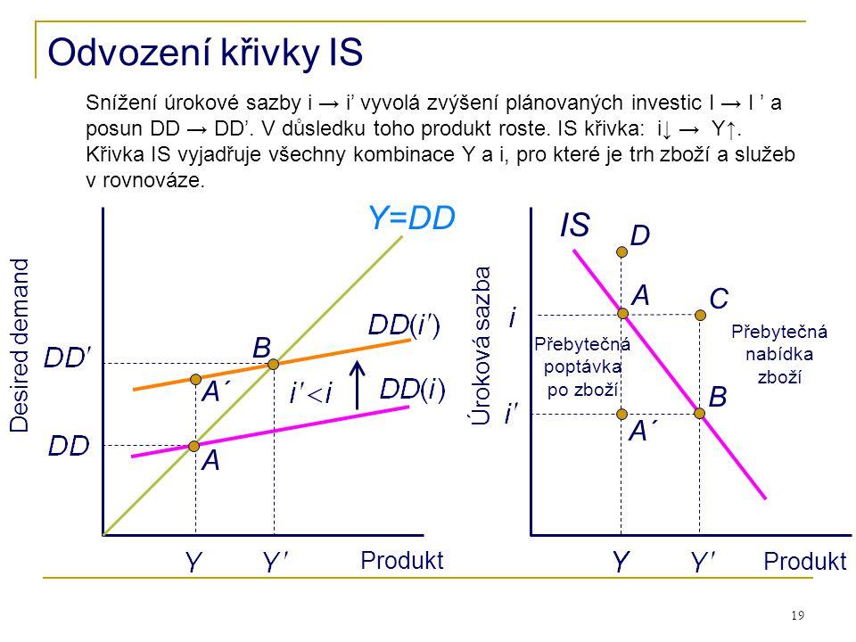 19 Desired demand Produkt Úroková sazba Produkt A IS Y=DD B A Odvození křivky IS Přebytečná nabídka zboží C B A´ D Přebytečná poptávka po zboží Snížen