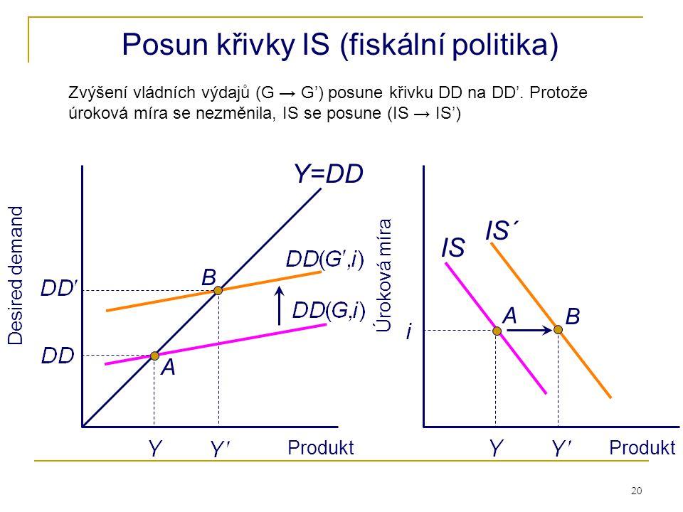 20 Desired demand Produkt Úroková míra Produkt B A IS´ Y=DD Posun křivky IS (fiskální politika) A IS B Zvýšení vládních výdajů (G → G') posune křivku
