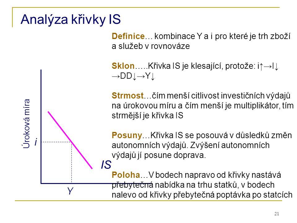 21 Úroková míra Analýza křivky IS IS Definice… kombinace Y a i pro které je trh zboží a služeb v rovnováze Sklon…..Křivka IS je klesající, protože: i↑
