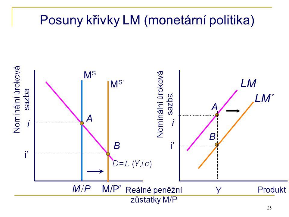 25 Reálné peněžní zůstatky M/P Produkt A B A LM´ Posuny křivky LM (monetární politika) MSMS LM Nominální úroková sazba B i' M/P' M S' i'