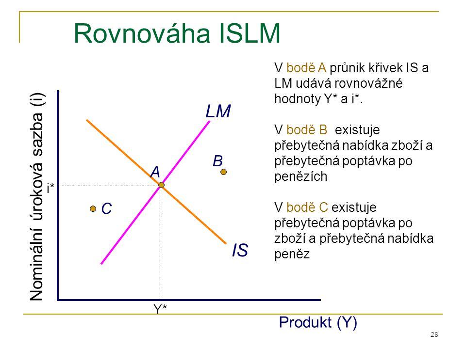 28 Rovnováha ISLM IS LM Produkt (Y) Nominální úroková sazba (i) V bodě A průnik křivek IS a LM udává rovnovážné hodnoty Y* a i*. V bodě B existuje pře