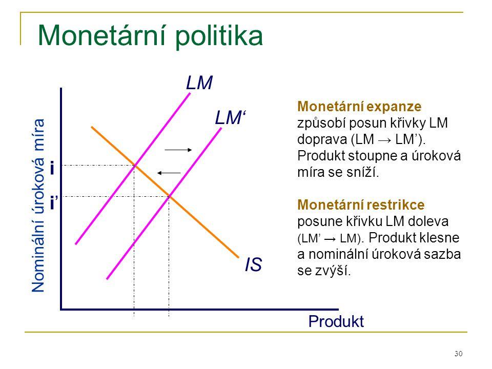 30 Monetární politika IS LM' Produkt Nominální úroková míra LM Monetární expanze způsobí posun křivky LM doprava (LM → LM'). Produkt stoupne a úroková