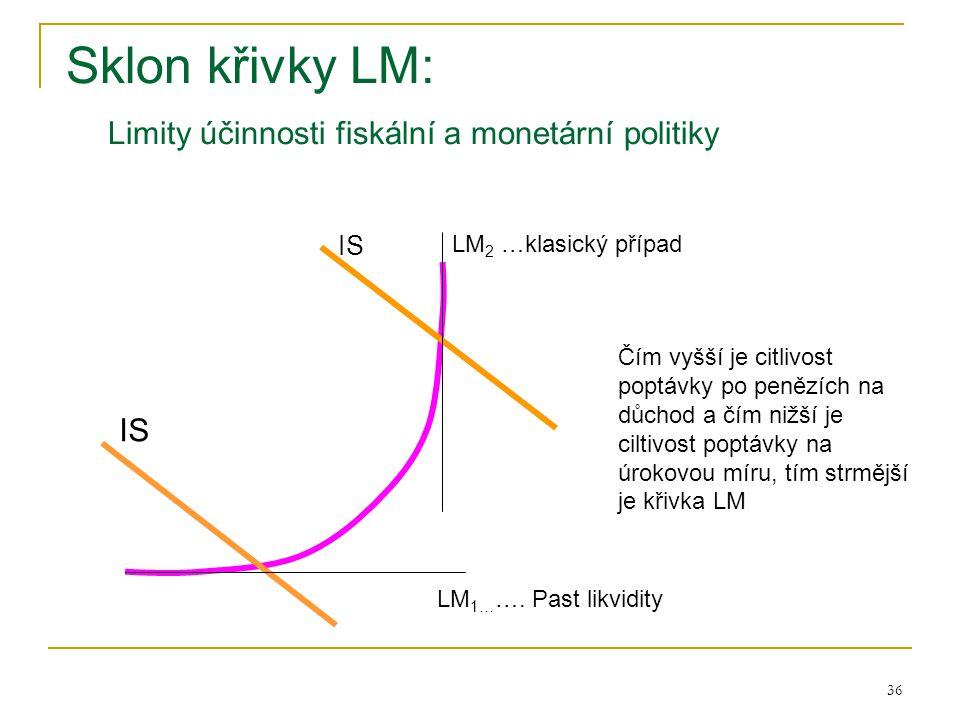 36 Sklon křivky LM: Limity účinnosti fiskální a monetární politiky IS LM 1… …. Past likvidity LM 2 …klasický případ Čím vyšší je citlivost poptávky po