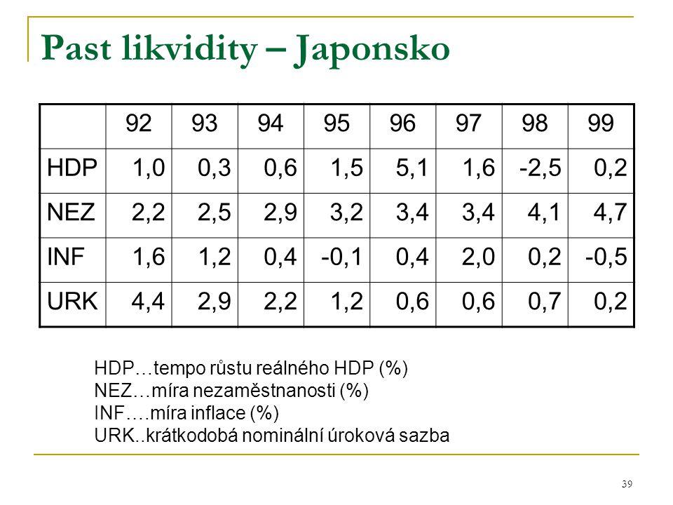 39 Past likvidity – Japonsko 9293949596979899 HDP1,00,30,61,55,11,6-2,50,2 NEZ2,22,52,93,23,4 4,14,7 INF1,61,20,4-0,10,42,00,2-0,5 URK4,42,92,21,20,6