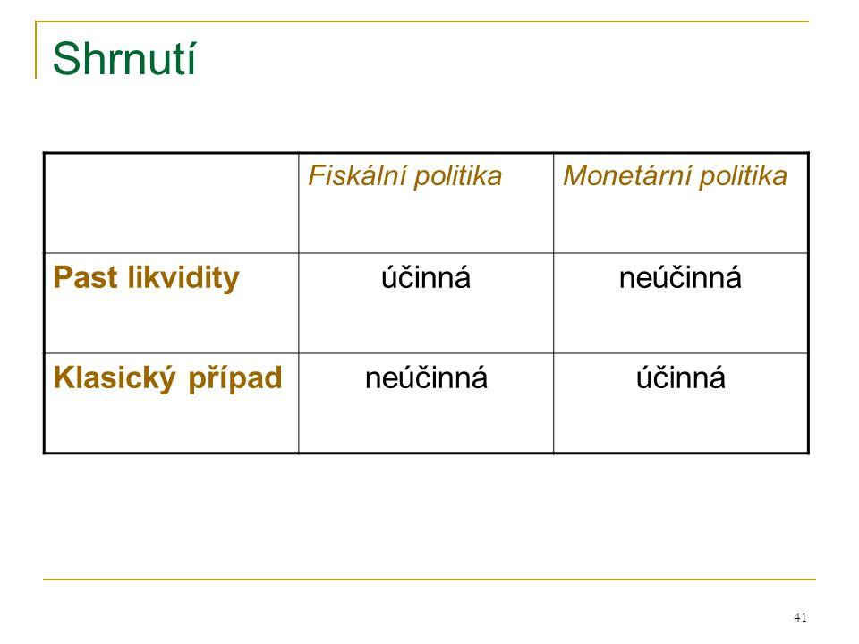 41 Shrnutí Fiskální politikaMonetární politika Past likvidityúčinnáneúčinná Klasický případneúčinnáúčinná