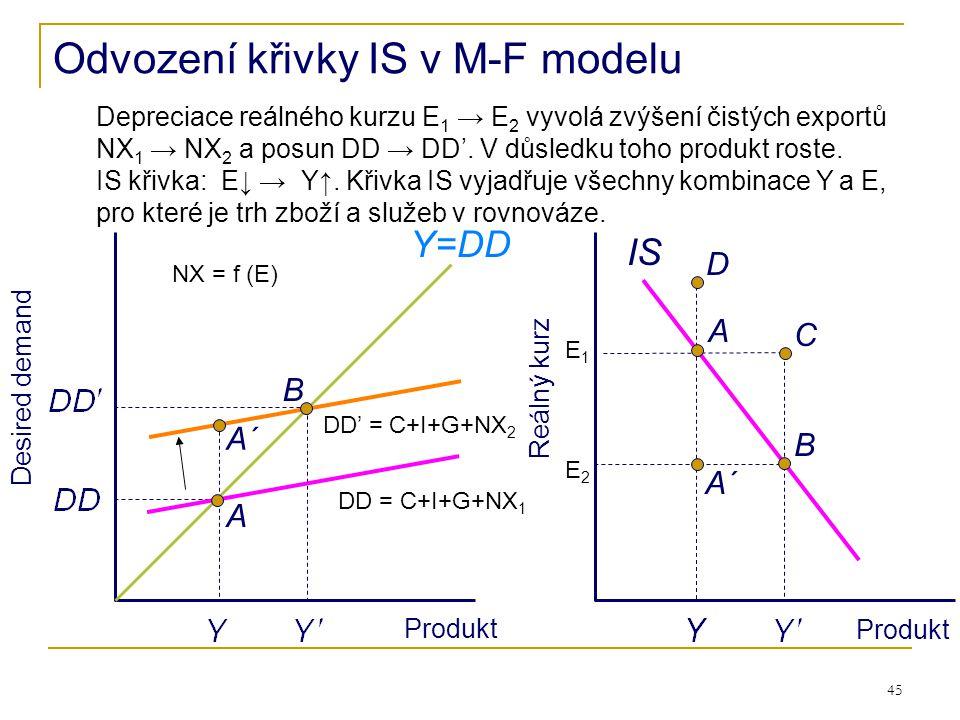 45 Desired demand Produkt Reálný kurz Produkt A IS Y=DD B A Odvození křivky IS v M-F modelu C B A´ D Depreciace reálného kurzu E 1 → E 2 vyvolá zvýšen