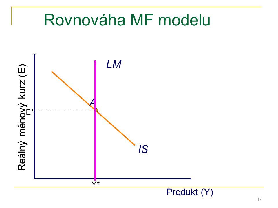 47 Rovnováha MF modelu IS Produkt (Y) Reálný měnový kurz (E) Y*Y* E*E* A LM