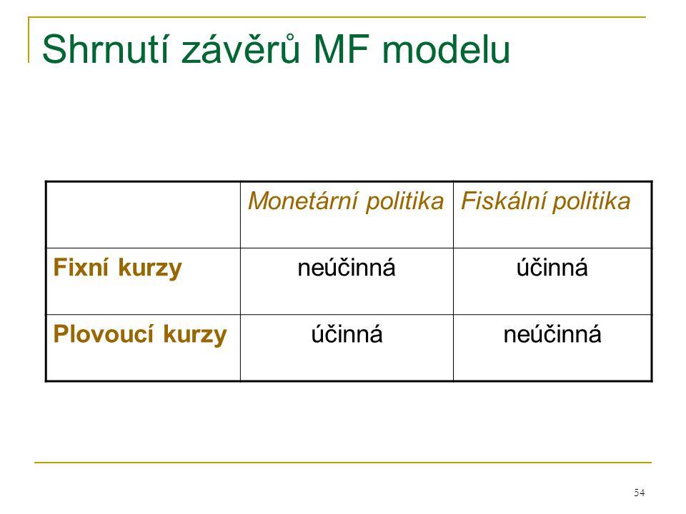 54 Shrnutí závěrů MF modelu Monetární politikaFiskální politika Fixní kurzyneúčinnáúčinná Plovoucí kurzyúčinnáneúčinná
