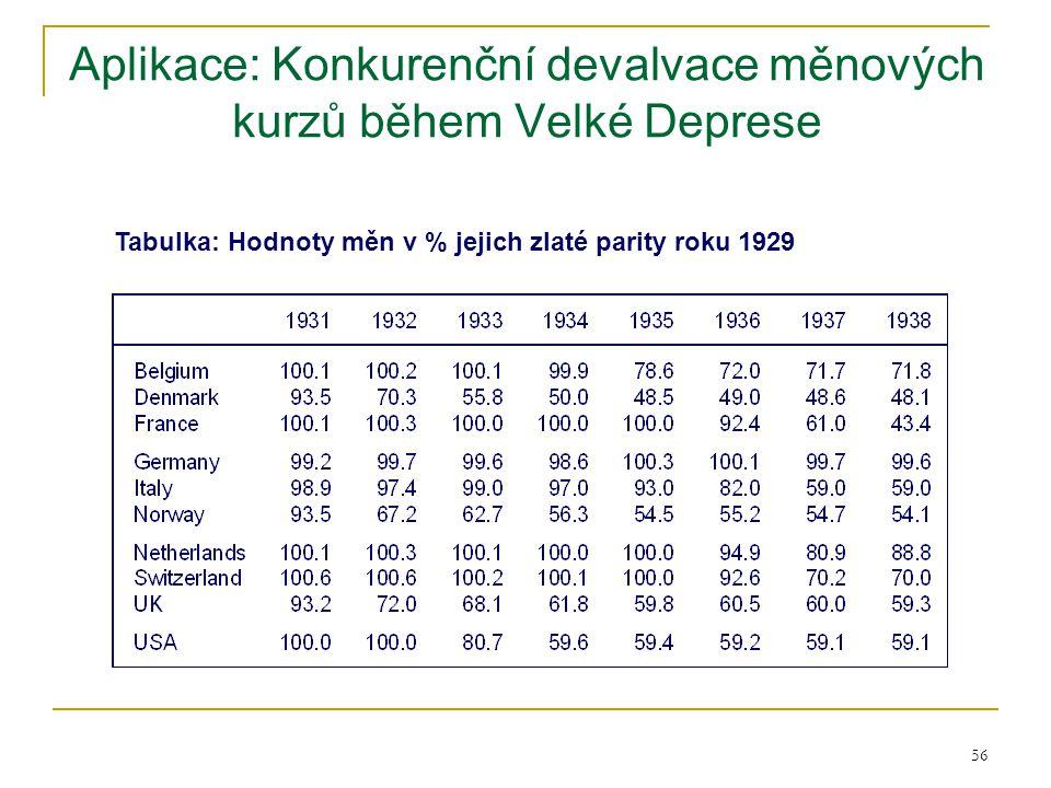56 Aplikace: Konkurenční devalvace měnových kurzů během Velké Deprese Tabulka: Hodnoty měn v % jejich zlaté parity roku 1929