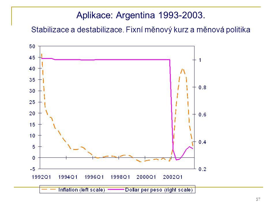 57 Figure 10.14 Aplikace: Argentina 1993-2003. Stabilizace a destabilizace. Fixní měnový kurz a měnová politika