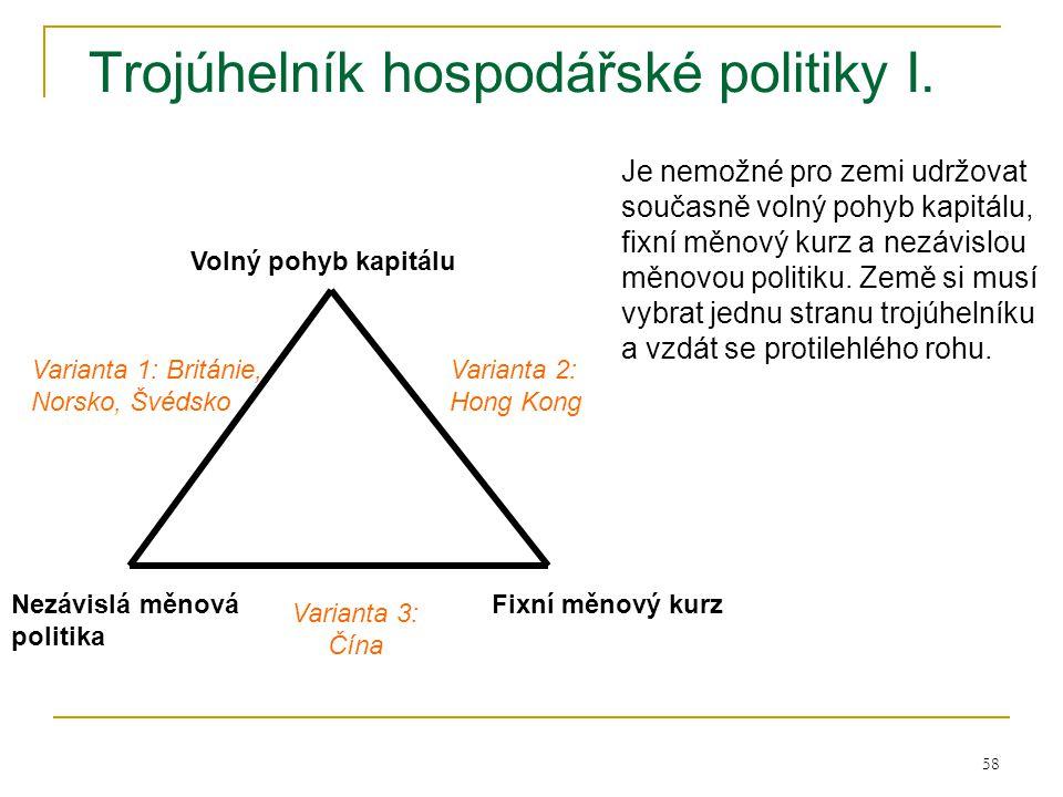 58 Trojúhelník hospodářské politiky I. Volný pohyb kapitálu Fixní měnový kurzNezávislá měnová politika Varianta 1: Británie, Norsko, Švédsko Varianta