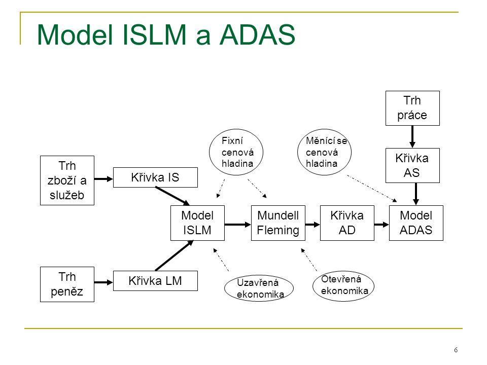 6 Model ISLM a ADAS Křivka IS Křivka LM Model ISLM Mundell Fleming Křivka AD Model ADAS Křivka AS Trh práce Trh peněz Trh zboží a služeb Uzavřená ekon
