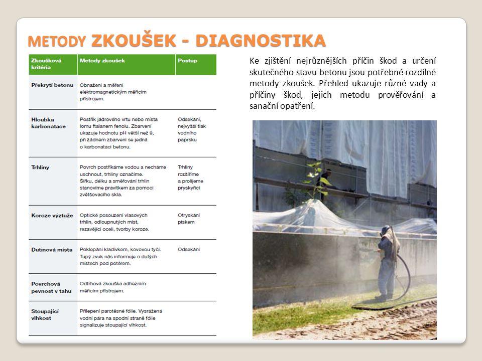 METODY ZKOUŠEK - DIAGNOSTIKA Ke zjištění nejrůznějších příčin škod a určení skutečného stavu betonu jsou potřebné rozdílné metody zkoušek. Přehled uka