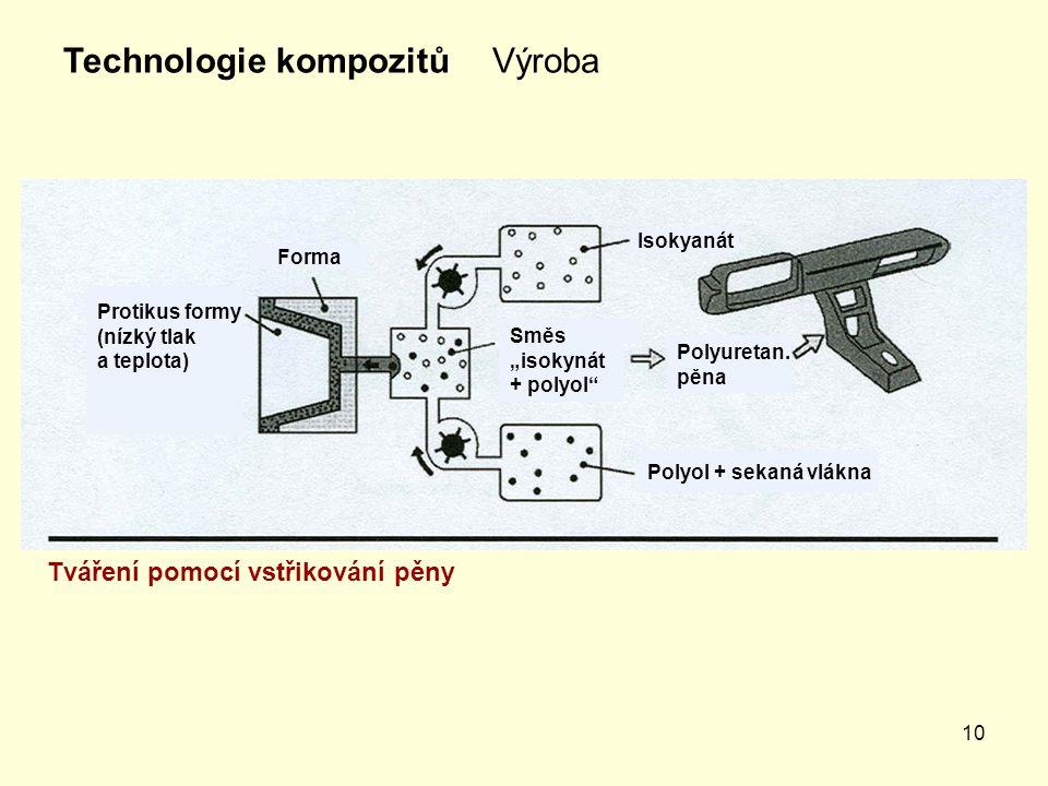 10 VýrobaTechnologie kompozitů Tváření pomocí vstřikování pěny Isokyanát Polyol + sekaná vlákna Forma Protikus formy (nízký tlak a teplota) Polyuretan