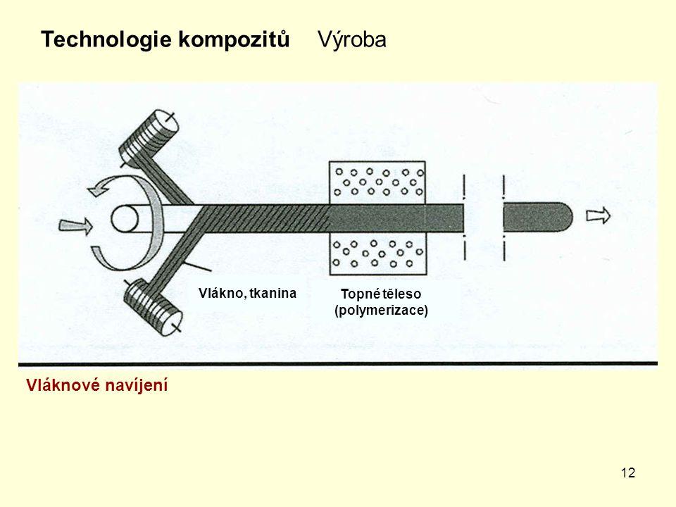12 VýrobaTechnologie kompozitů Vláknové navíjení Vlákno, tkanina Topné těleso (polymerizace)
