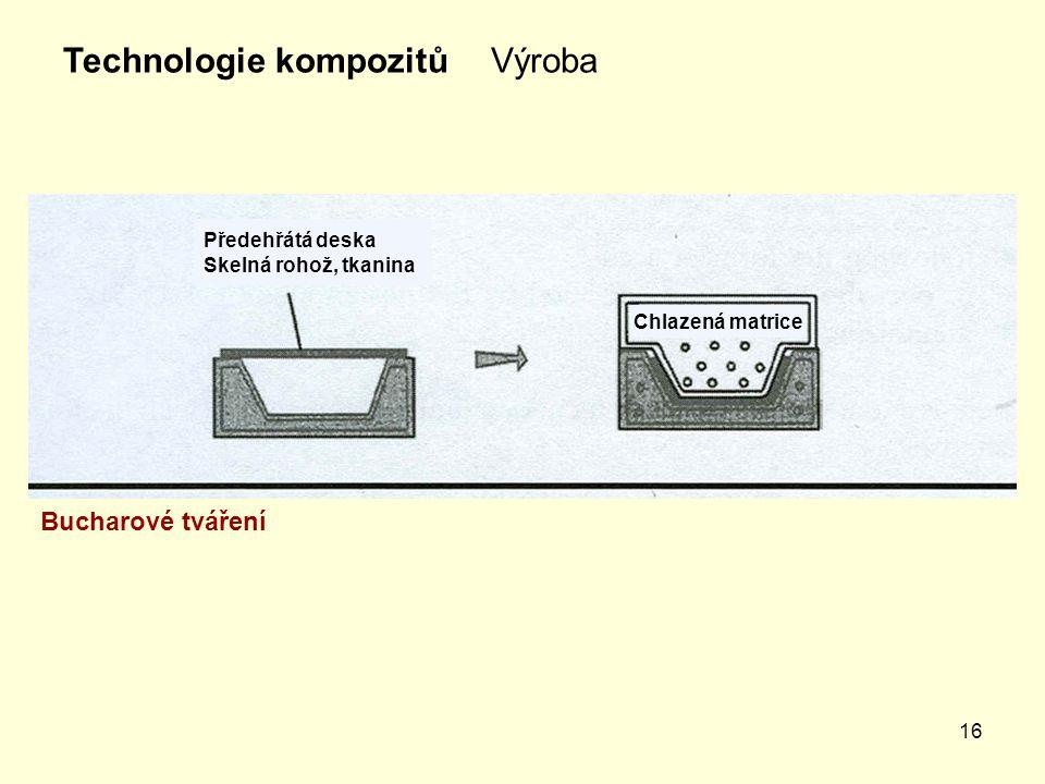 16 VýrobaTechnologie kompozitů Bucharové tváření Předehřátá deska Skelná rohož, tkanina Chlazená matrice
