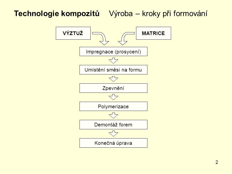 2 Výroba – kroky při formováníTechnologie kompozitů Impregnace (prosycení) Zpevnění Polymerizace Demontáž forem Konečná úprava Umístění směsi na formu