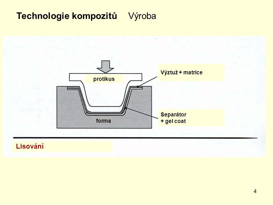 4 VýrobaTechnologie kompozitů Lisování Separátor + gel coat Výztuž + matrice forma protikus