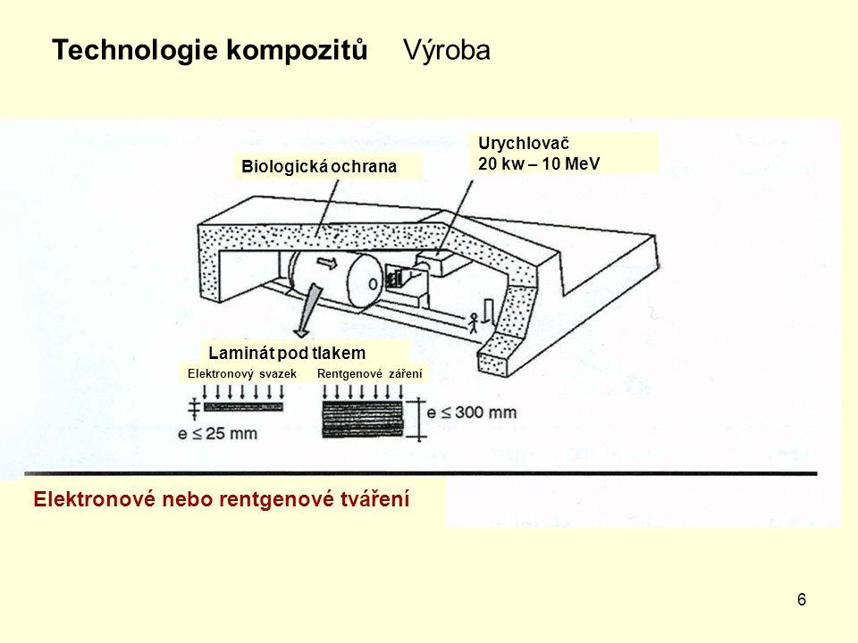 6 VýrobaTechnologie kompozitů Elektronové nebo rentgenové tváření Urychlovač 20 kw – 10 MeV Biologická ochrana Laminát pod tlakem Elektronový svazek R