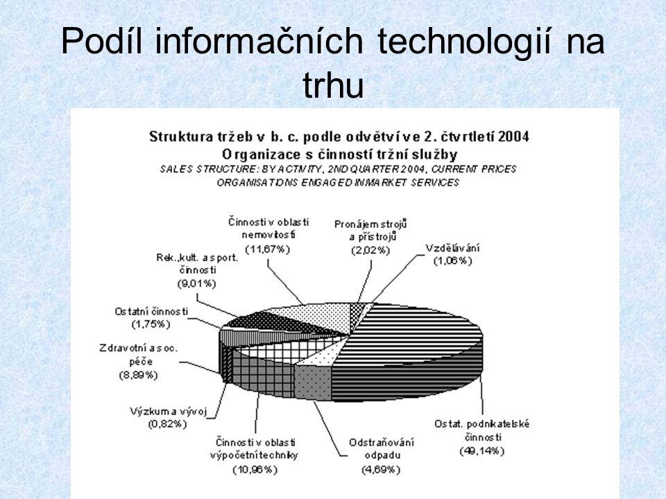 Podíl informačních technologií na trhu
