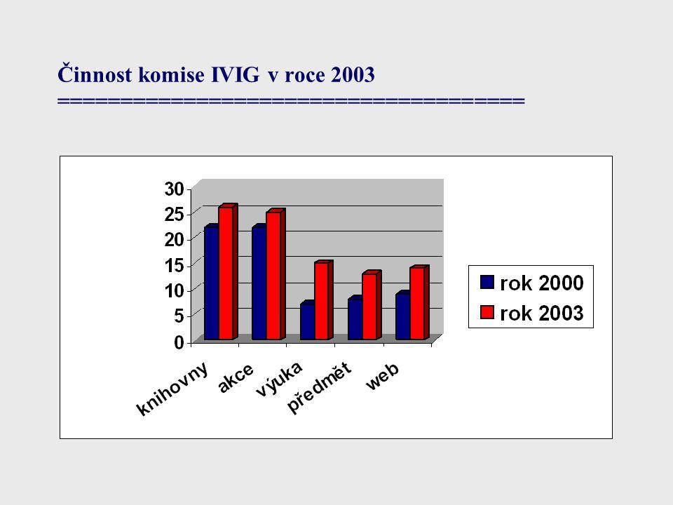 Činnost komise IVIG v roce 2003 =====================================