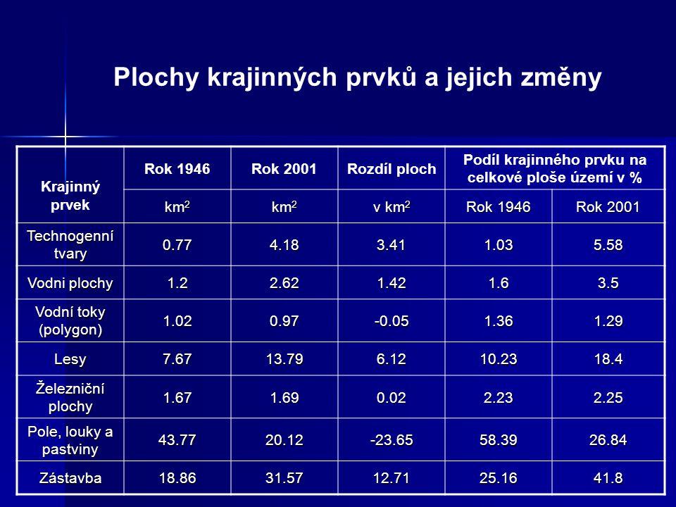 Plochy krajinných prvků a jejich změny Krajinný prvek Rok 1946Rok 2001Rozdíl ploch Podíl krajinného prvku na celkové ploše území v % km 2 v km 2 Rok 1