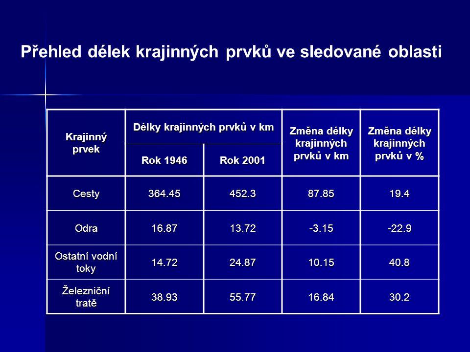 Přehled délek krajinných prvků ve sledované oblasti Krajinný prvek Délky krajinných prvků v km Změna délky krajinných prvků v km Změna délky krajinnýc