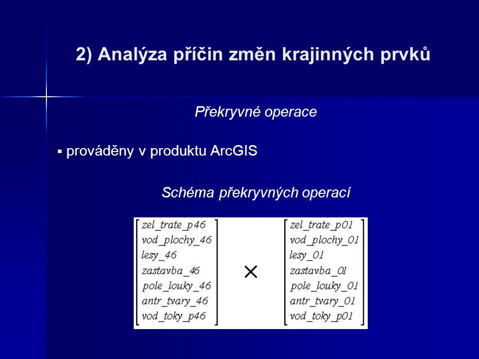 2) Analýza příčin změn krajinných prvků Překryvné operace  prováděny v produktu ArcGIS Schéma překryvných operací