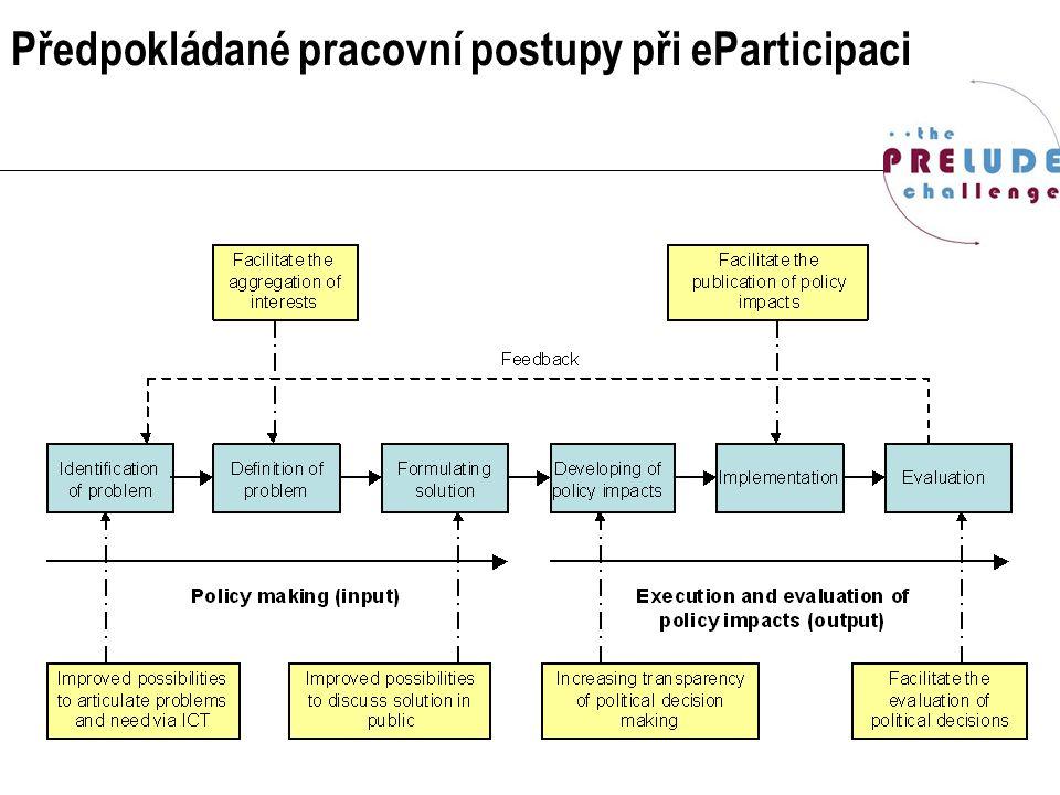 Předpokládané pracovní postupy při eParticipaci