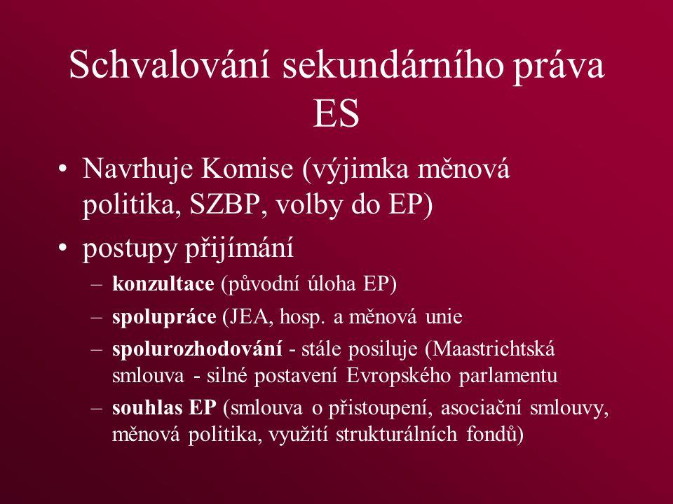 Schvalování sekundárního práva ES Navrhuje Komise (výjimka měnová politika, SZBP, volby do EP) postupy přijímání –konzultace (původní úloha EP) –spolupráce (JEA, hosp.