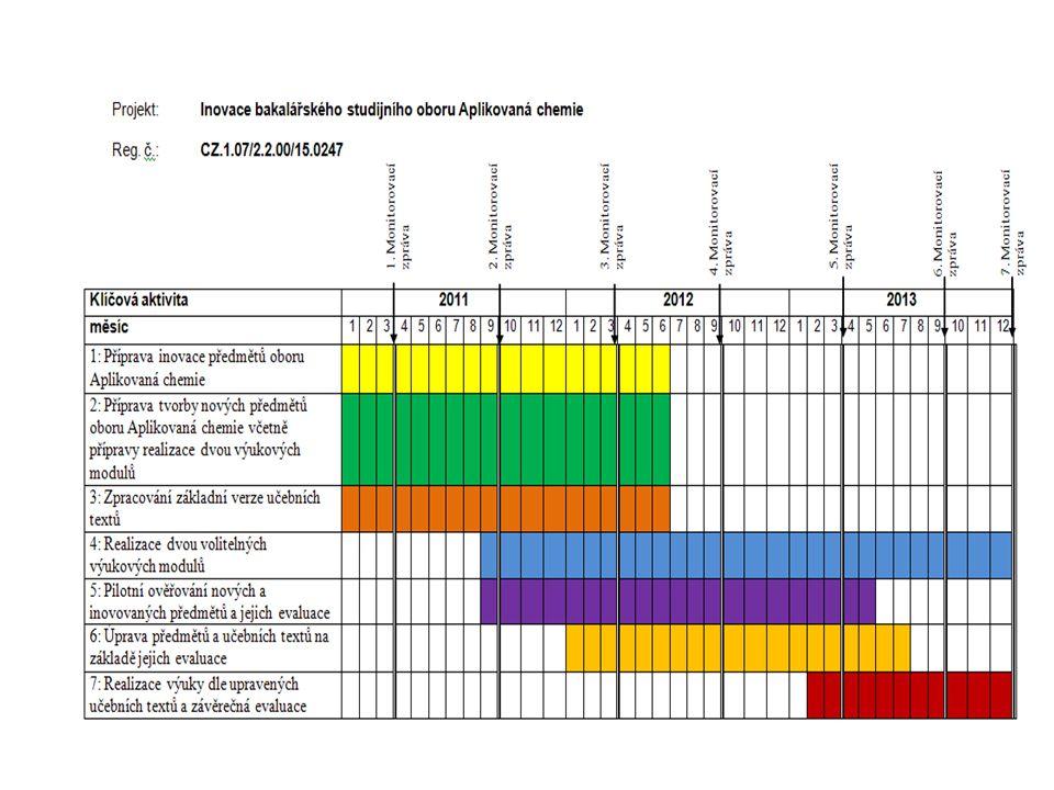 Monitorovací indikátory NázevMěrná jednotka Plánovaná hodnota Počet nově vytvoř./inovovaných kurzů-vzd.prog.